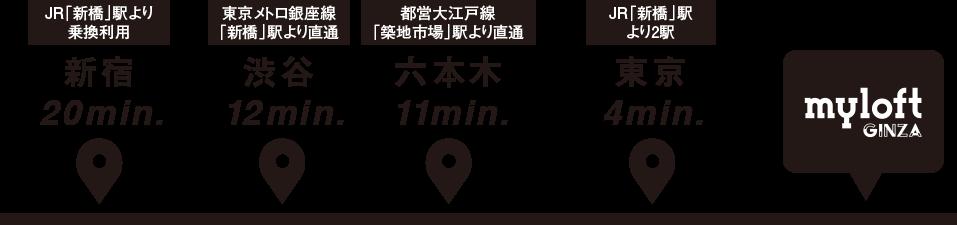 myloft GINZAまでのアクセス
